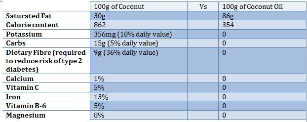 Coconut Oil Stat